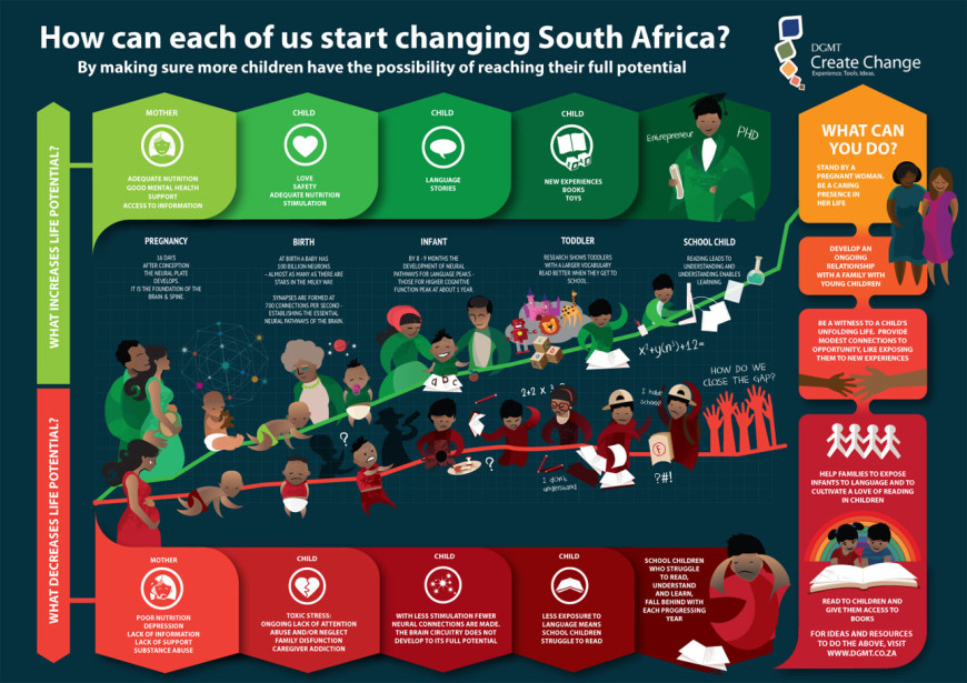 How-can-each-of-us-start-changing-South-Africa