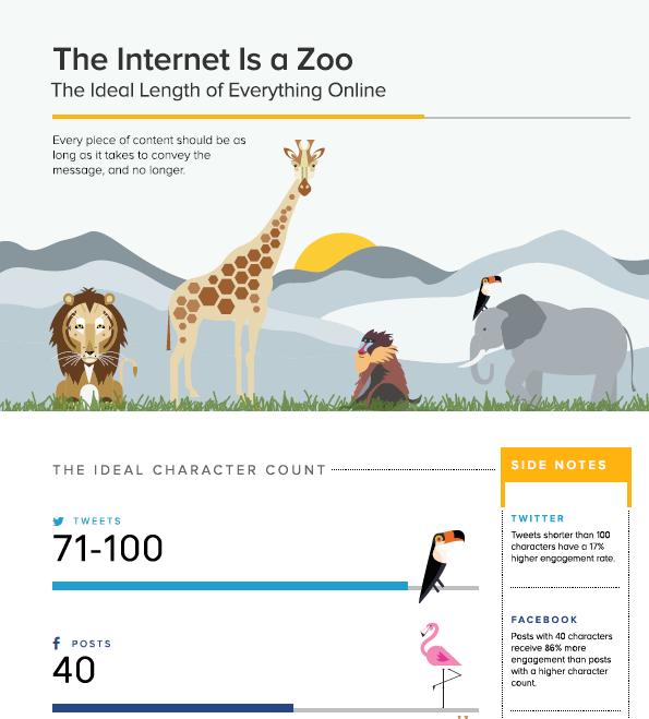 Internet zoo 1