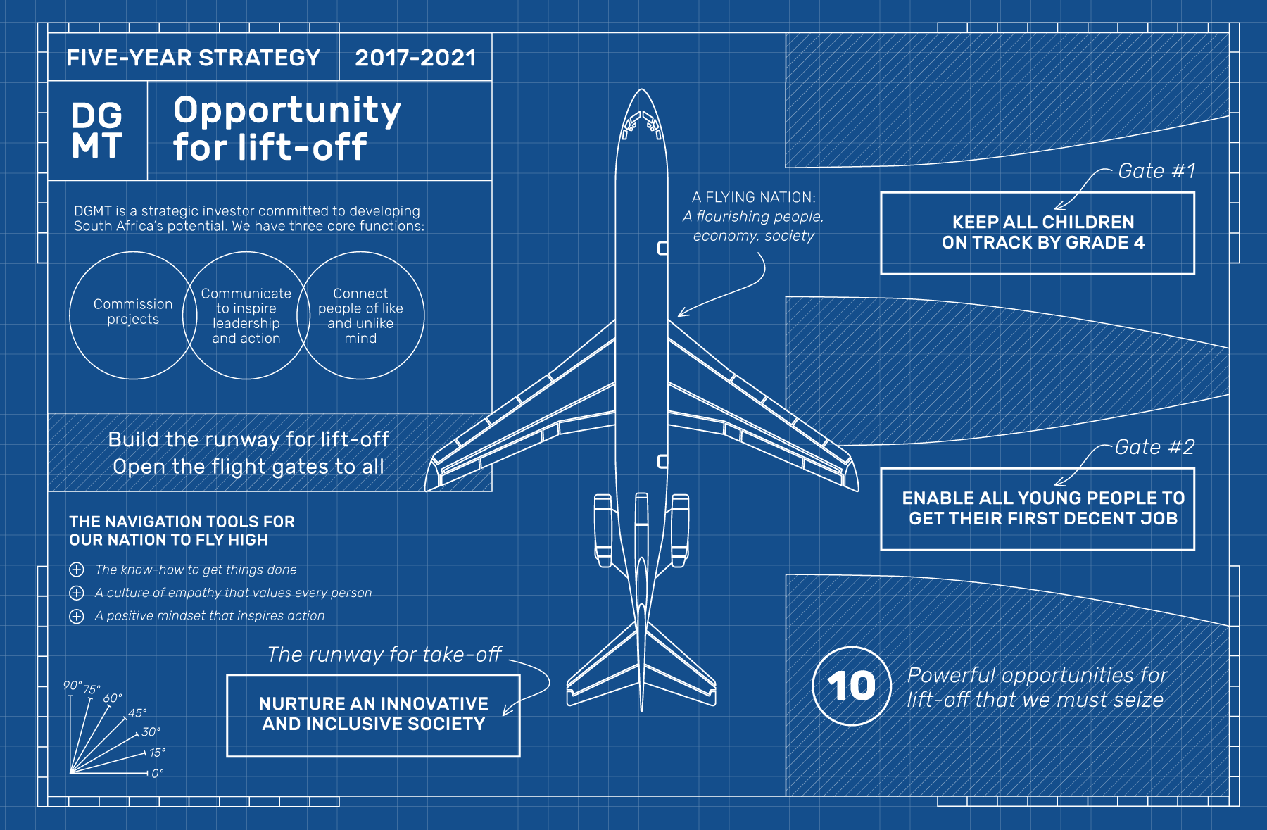 Opportunity for lift-off