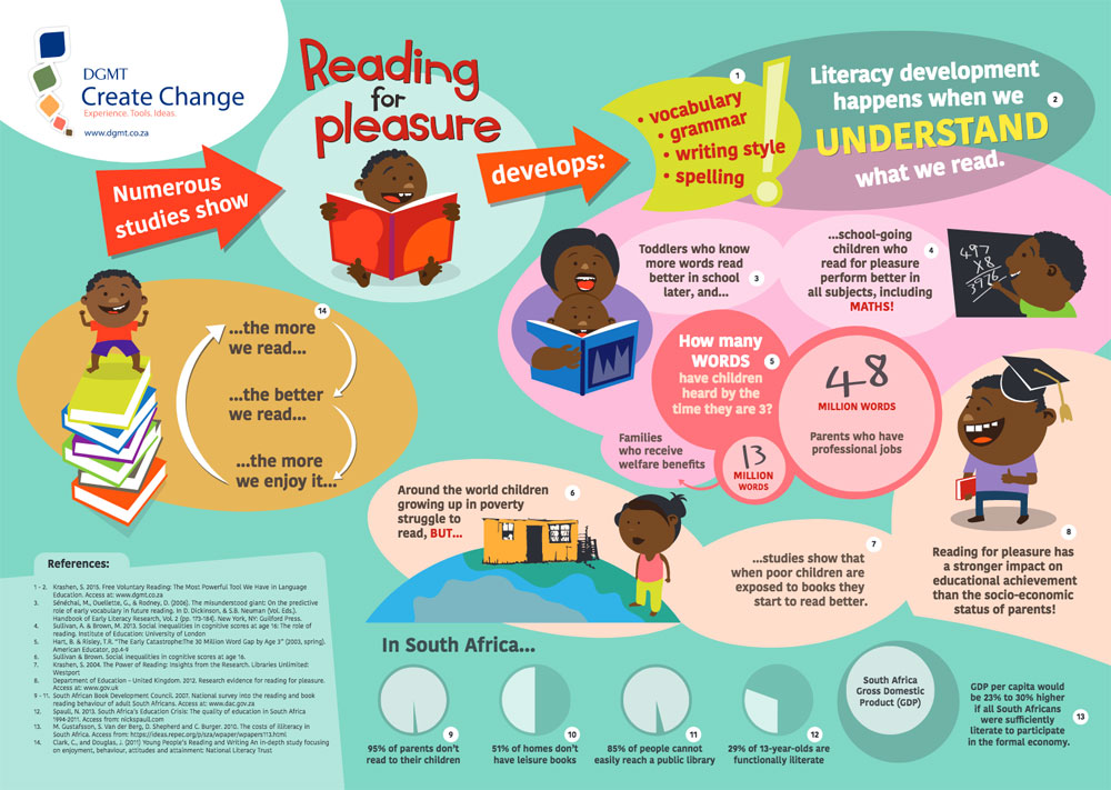 Why reading for pleasure?