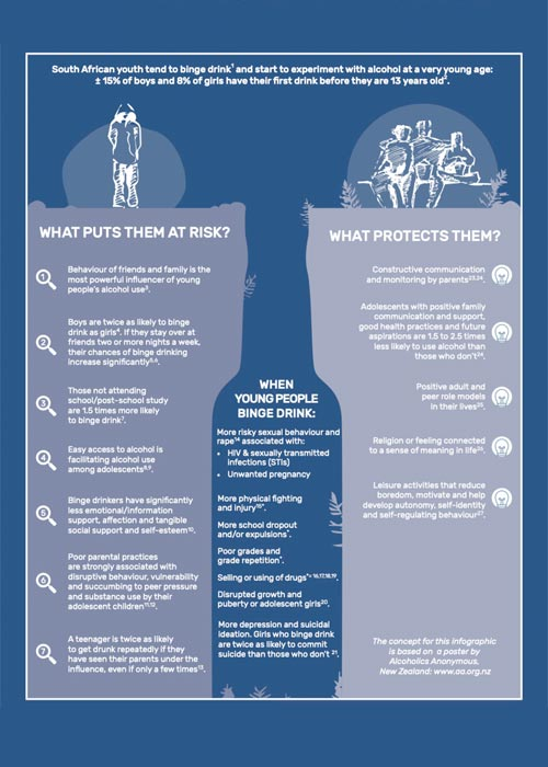 Overview of the affect that alcohol abuse