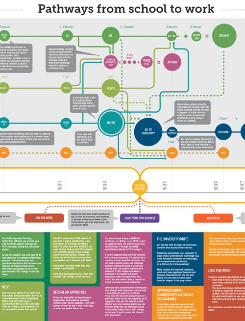 Pathways from School to Work map