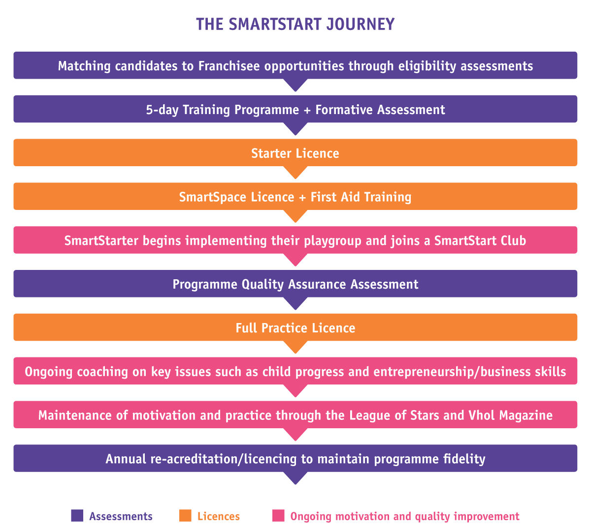 The SmartStart Journey Diagram
