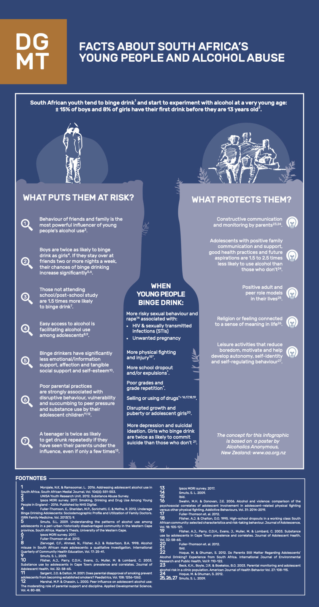 Infographic facts about alcohol abuse among South Africa's youth